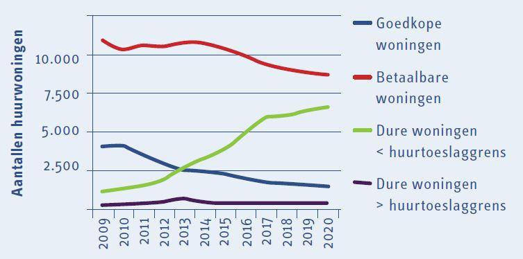 Bezuinigingen en toch investeren in duurzaamheid3.